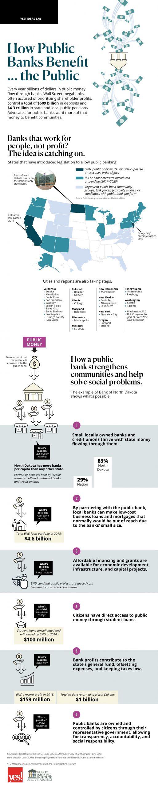 YES Ideas Lab Public Banking