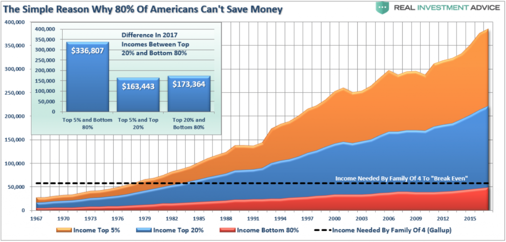 Why 80% of Americans Can't Save Money
