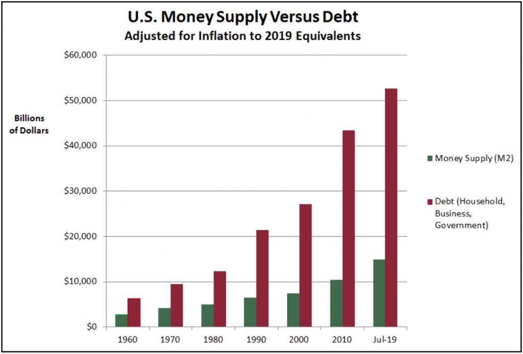 US Money Supply Vs Debt